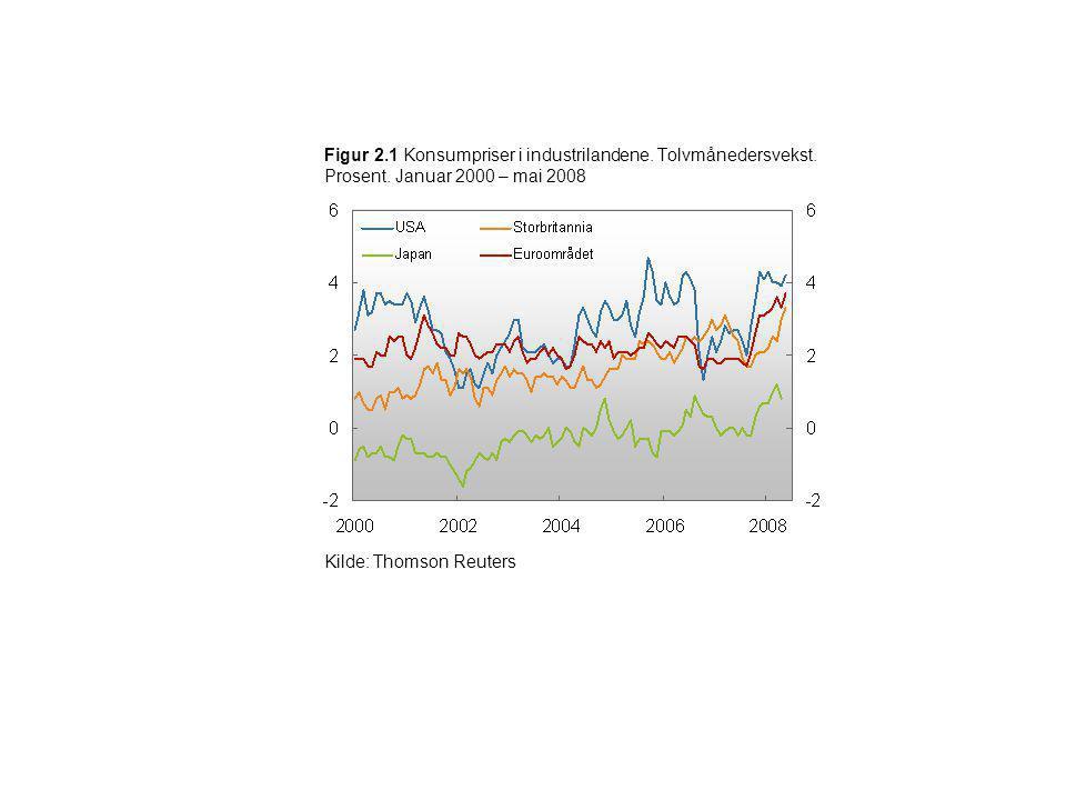 Figur 2. 1 Konsumpriser i industrilandene. Tolvmånedersvekst. Prosent