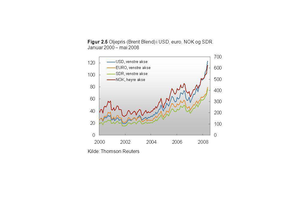 Figur 2. 5 Oljepris (Brent Blend) i USD, euro, NOK og SDR