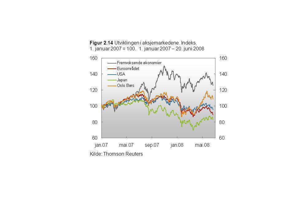 Figur 2. 14 Utviklingen i aksjemarkedene. Indeks, 1. januar 2007 = 100