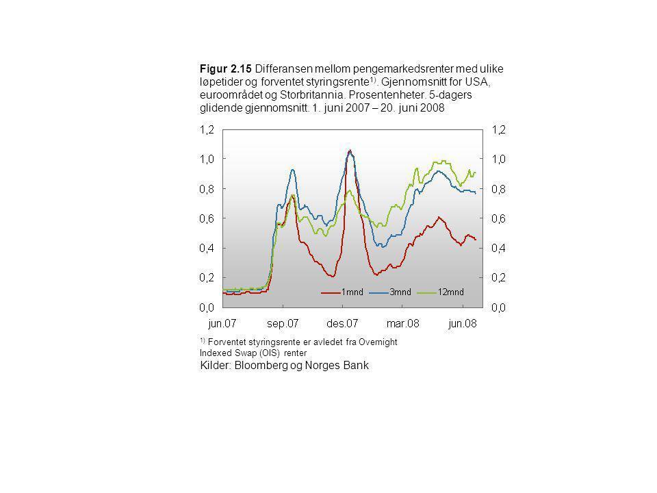 Kilder: Bloomberg og Norges Bank