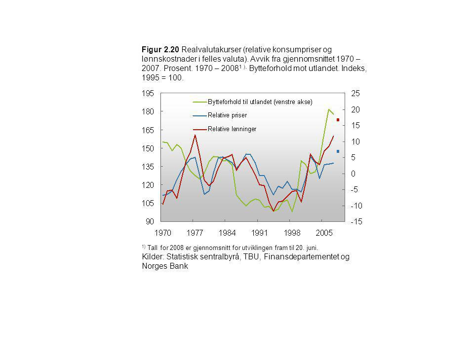 Figur 2.20 Realvalutakurser (relative konsumpriser og lønnskostnader i felles valuta). Avvik fra gjennomsnittet 1970 – 2007. Prosent. 1970 – 20081 ). Bytteforhold mot utlandet. Indeks, 1995 = 100.