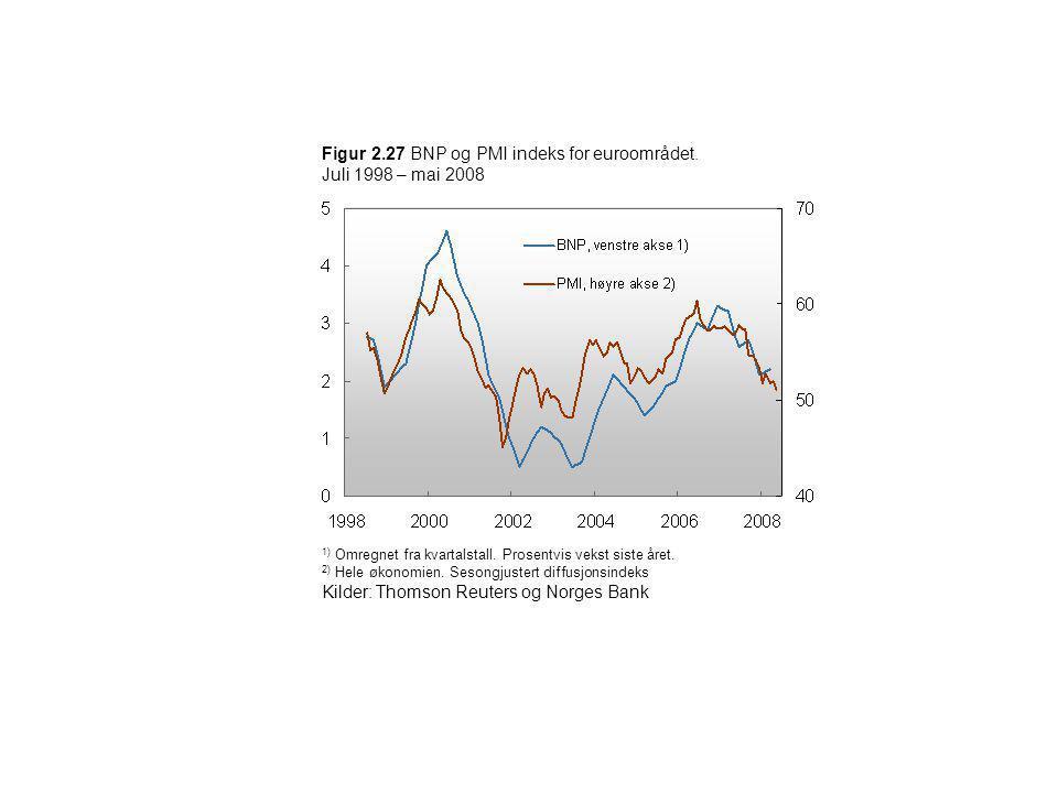 Figur 2.27 BNP og PMI indeks for euroområdet. Juli 1998 – mai 2008
