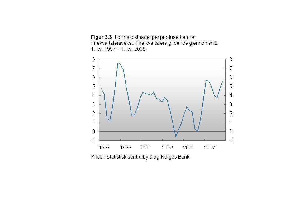 Figur 3. 3 Lønnskostnader per produsert enhet. Firekvartalersvekst