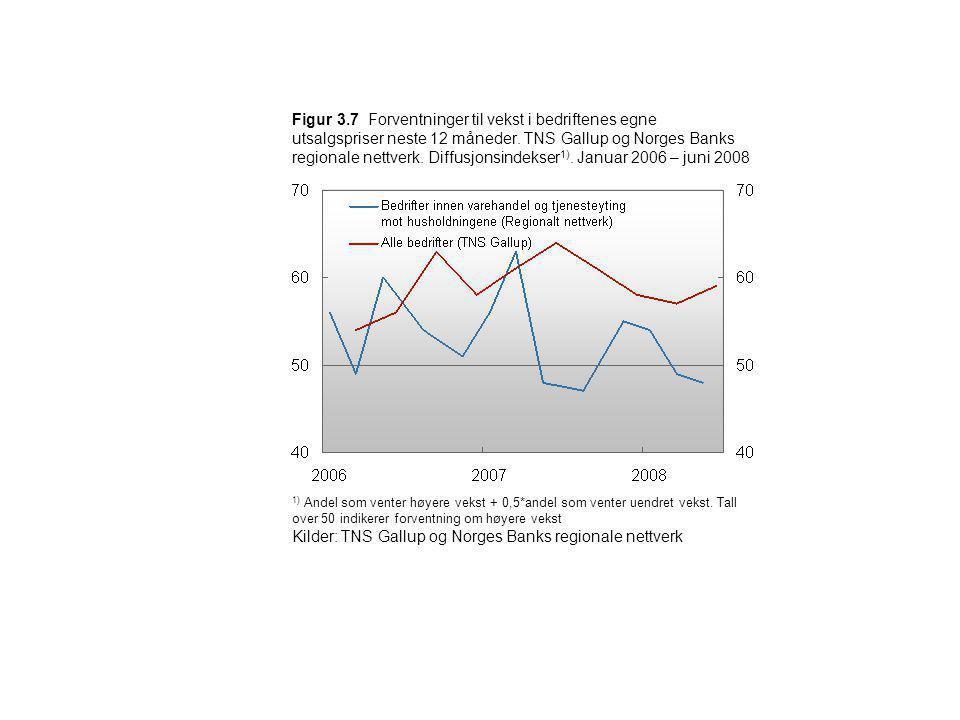 Kilder: TNS Gallup og Norges Banks regionale nettverk