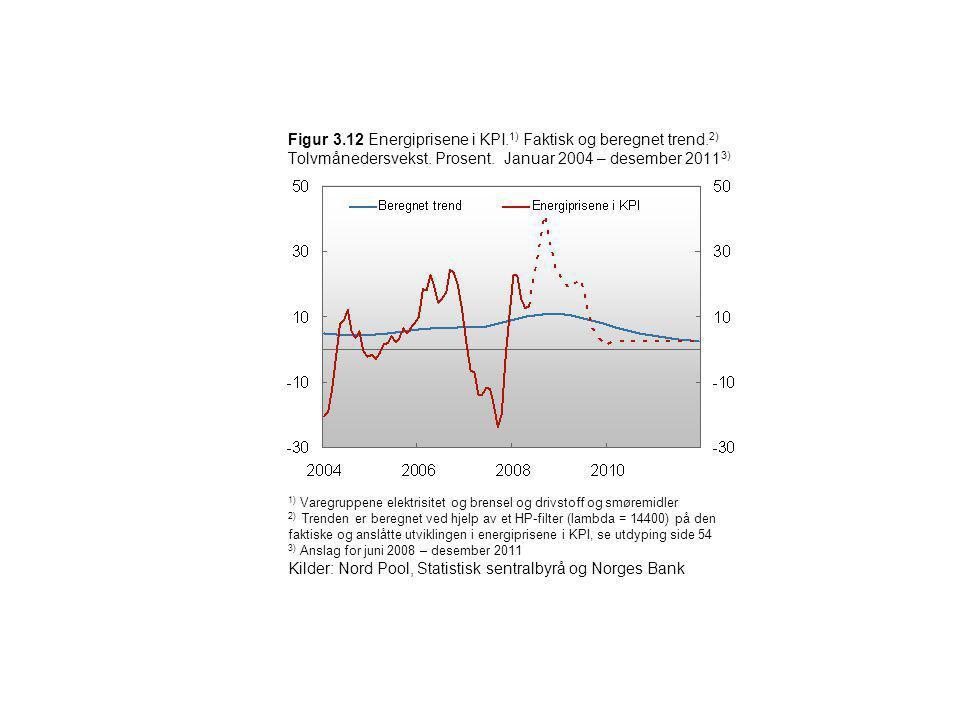 Kilder: Nord Pool, Statistisk sentralbyrå og Norges Bank