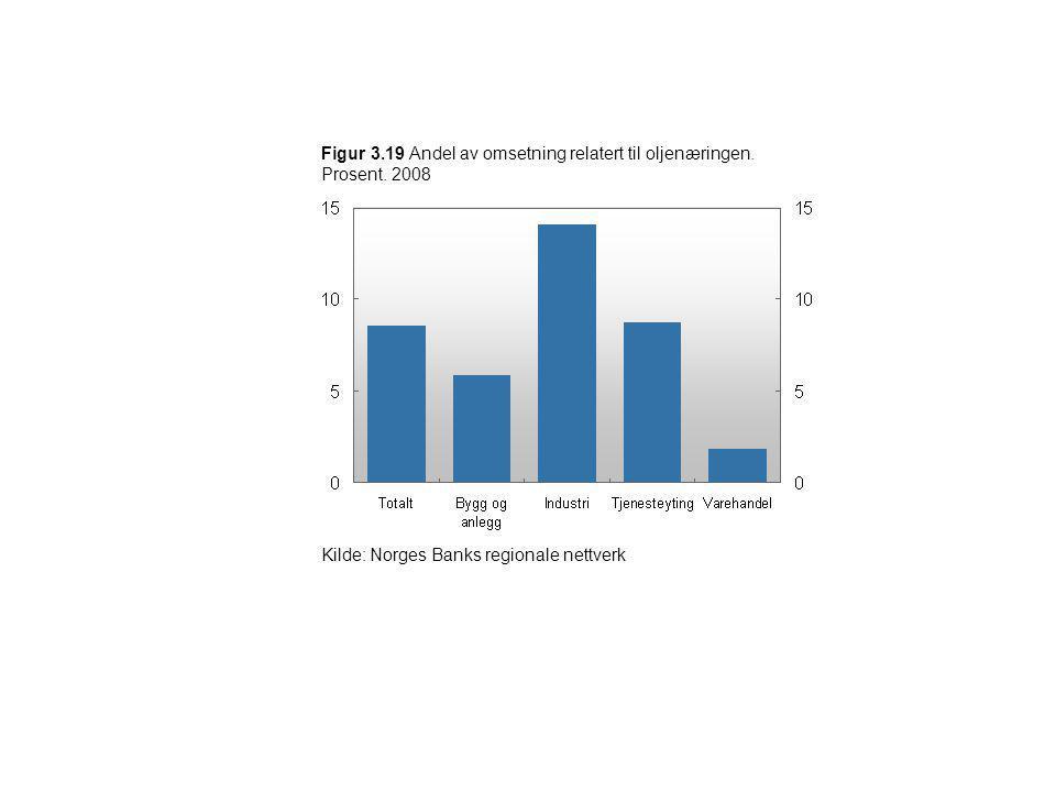 Figur 3.19 Andel av omsetning relatert til oljenæringen. Prosent. 2008