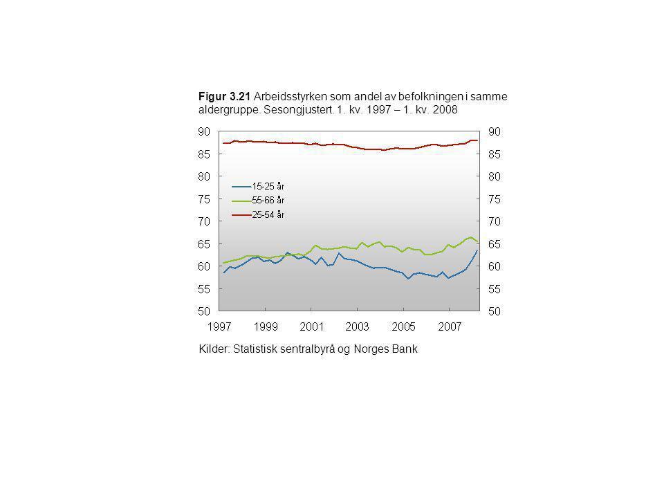 Figur 3.21 Arbeidsstyrken som andel av befolkningen i samme aldergruppe. Sesongjustert. 1. kv. 1997 – 1. kv. 2008