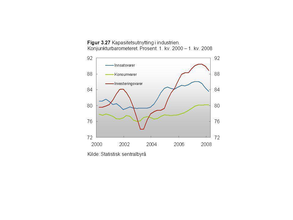 Figur 3. 27 Kapasitetsutnytting i industrien. Konjunkturbarometeret