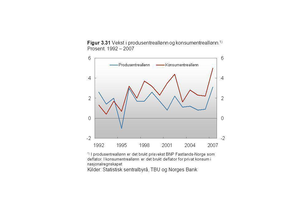 Kilder: Statistisk sentralbyrå, TBU og Norges Bank