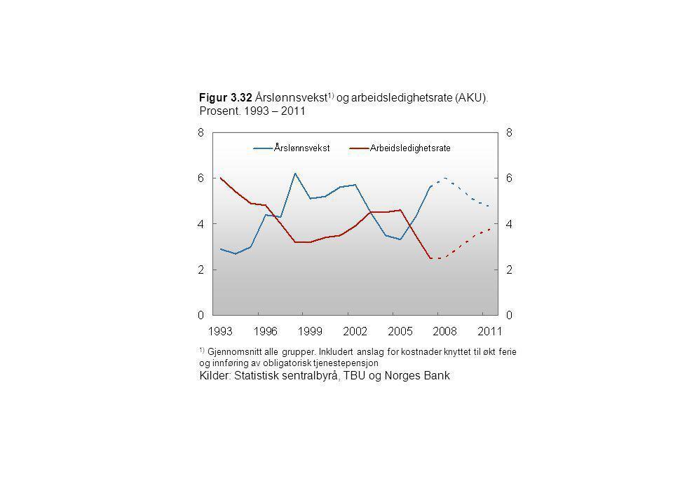 Figur 3. 32 Årslønnsvekst1) og arbeidsledighetsrate (AKU). Prosent
