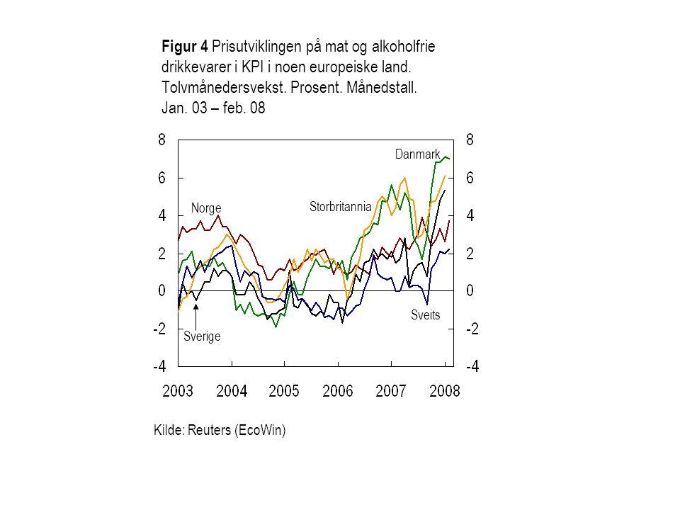 Figur 4 Prisutviklingen på mat og alkoholfrie drikkevarer i KPI i noen europeiske land. Tolvmånedersvekst. Prosent. Månedstall. Jan. 03 – feb. 08
