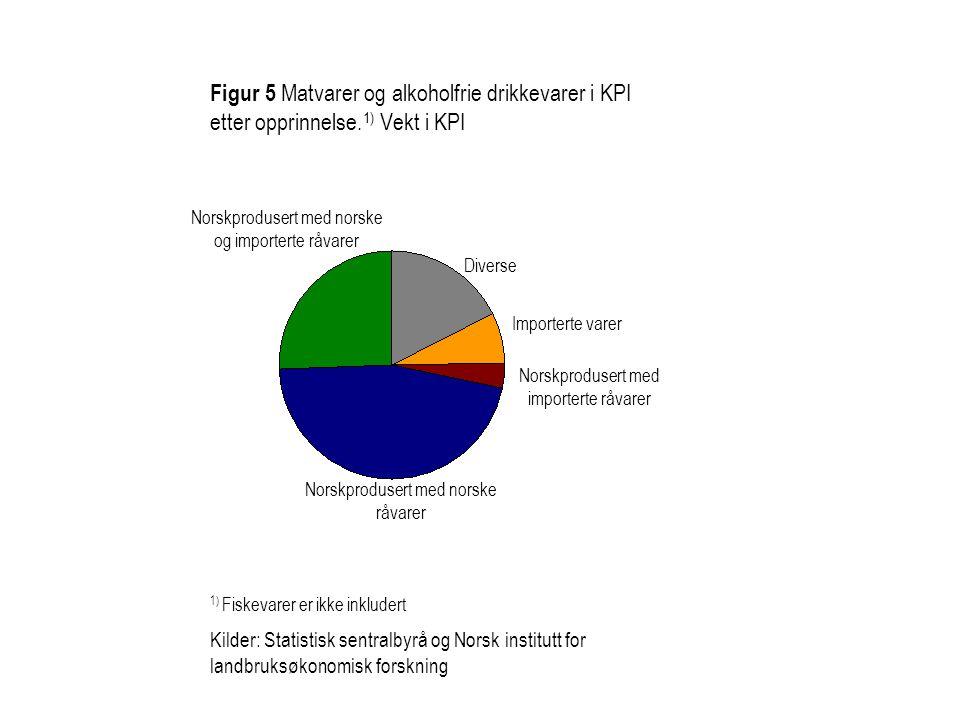 Figur 5 Matvarer og alkoholfrie drikkevarer i KPI etter opprinnelse