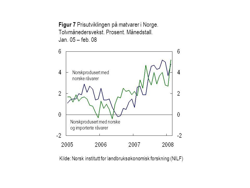 Figur 7 Prisutviklingen på matvarer i Norge. Tolvmånedersvekst. Prosent. Månedstall. Jan. 05 – feb. 08