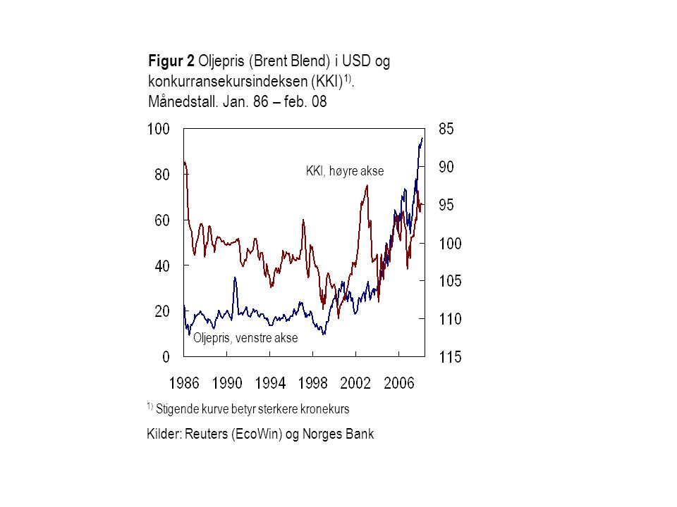 Figur 2 Oljepris (Brent Blend) i USD og konkurransekursindeksen (KKI)1). Månedstall. Jan. 86 – feb. 08