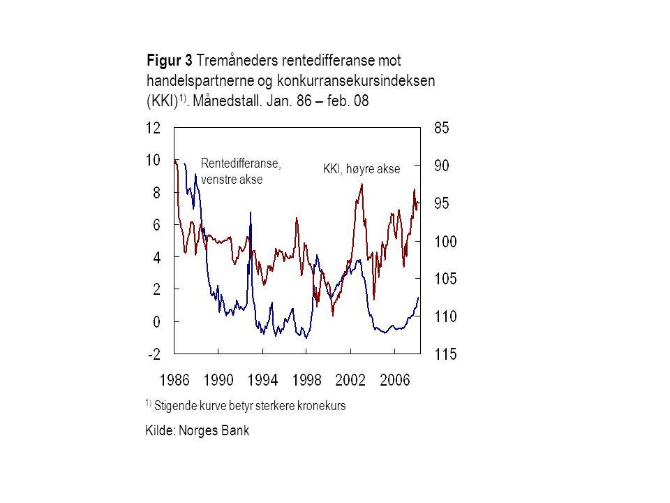 Figur 3 Tremåneders rentedifferanse mot handelspartnerne og konkurransekursindeksen (KKI)1). Månedstall. Jan. 86 – feb. 08