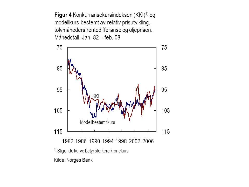 Figur 4 Konkurransekursindeksen (KKI)1) og modellkurs bestemt av relativ prisutvikling, tolvmåneders rentedifferanse og oljeprisen. Månedstall. Jan. 82 – feb. 08