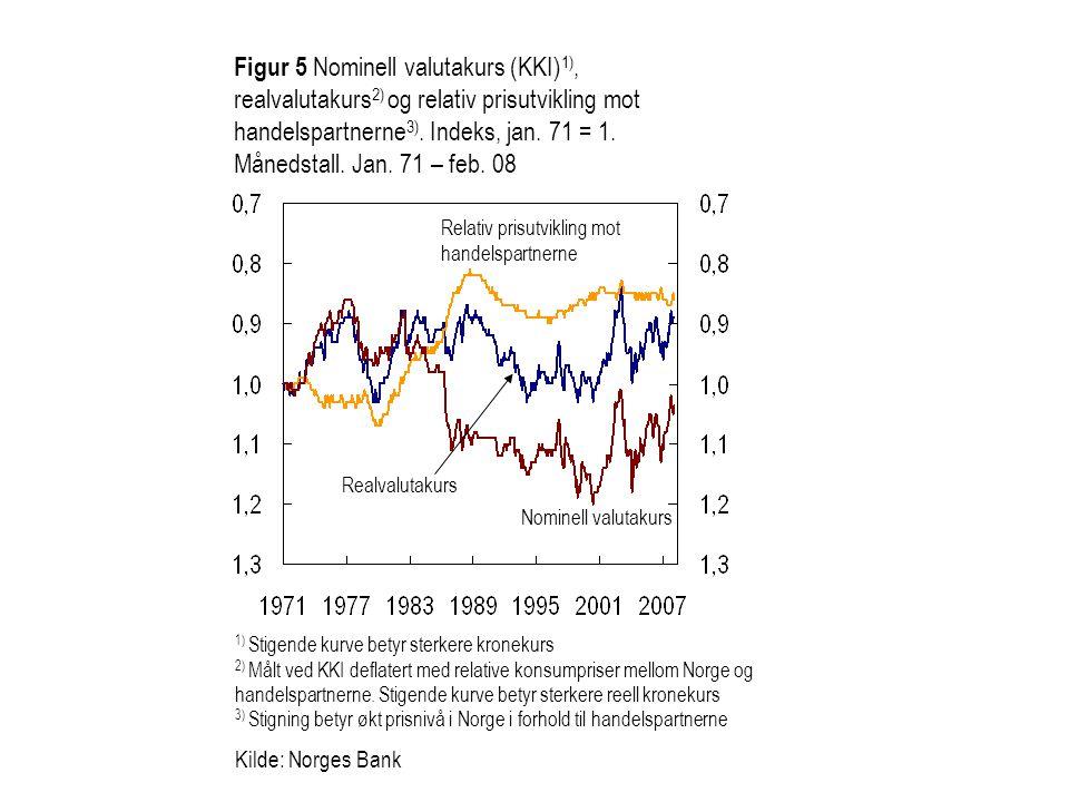 Figur 5 Nominell valutakurs (KKI)1), realvalutakurs2) og relativ prisutvikling mot handelspartnerne3). Indeks, jan. 71 = 1. Månedstall. Jan. 71 – feb. 08