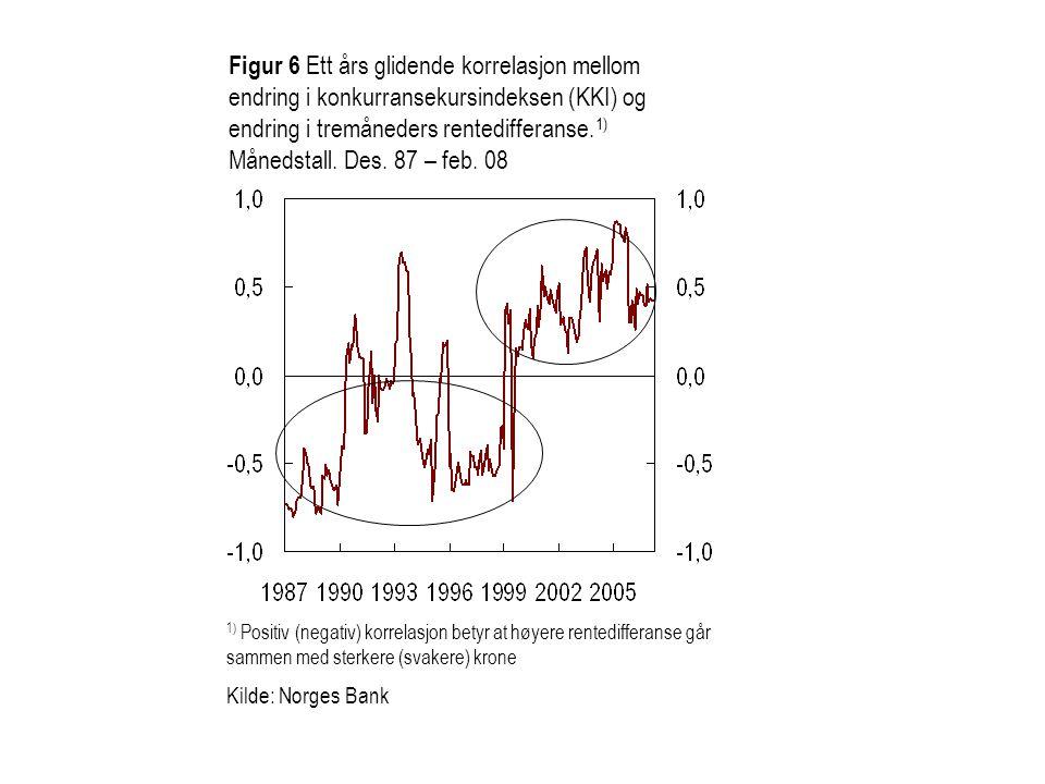 Figur 6 Ett års glidende korrelasjon mellom endring i konkurransekursindeksen (KKI) og endring i tremåneders rentedifferanse.1) Månedstall. Des. 87 – feb. 08