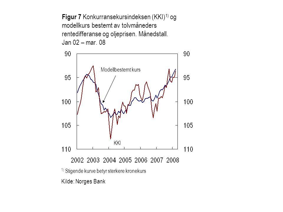 Figur 7 Konkurransekursindeksen (KKI)1) og modellkurs bestemt av tolvmåneders rentedifferanse og oljeprisen. Månedstall. Jan 02 – mar. 08