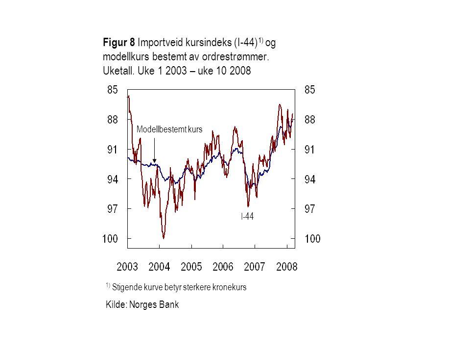 Figur 8 Importveid kursindeks (I-44)1) og modellkurs bestemt av ordrestrømmer. Uketall. Uke 1 2003 – uke 10 2008