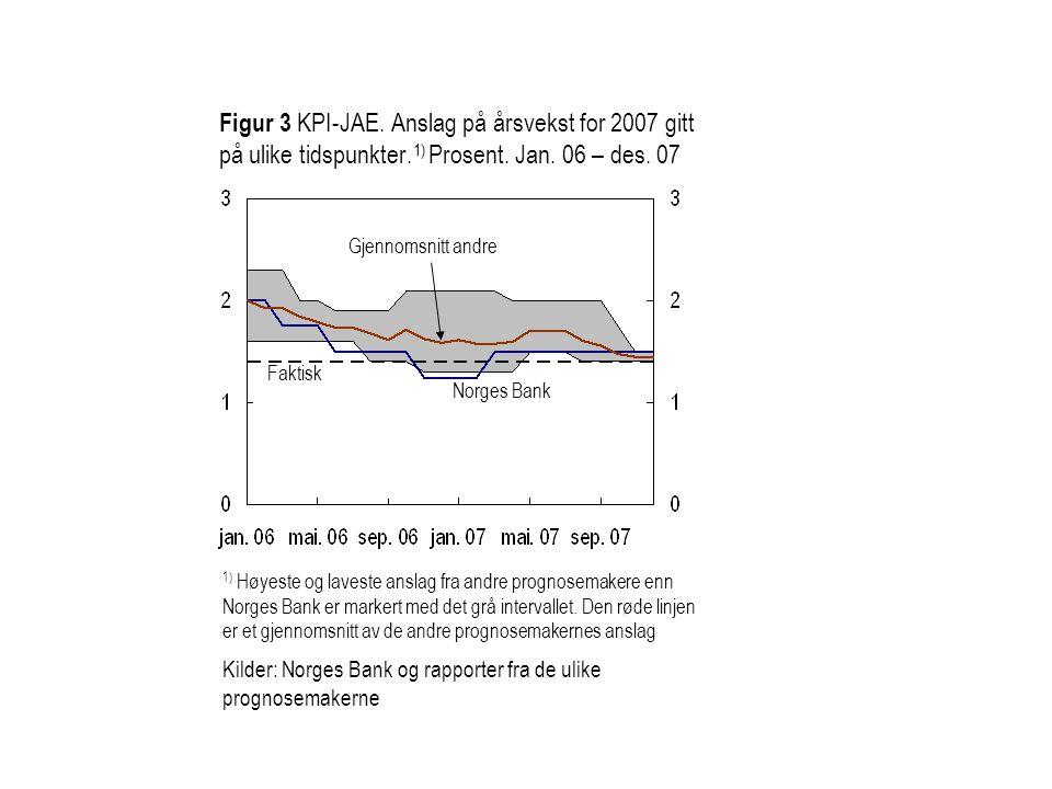 Figur 3 KPI-JAE. Anslag på årsvekst for 2007 gitt på ulike tidspunkter
