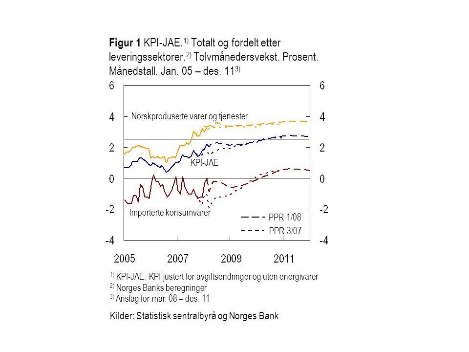 Figur 1 KPI-JAE. 1) Totalt og fordelt etter leveringssektorer