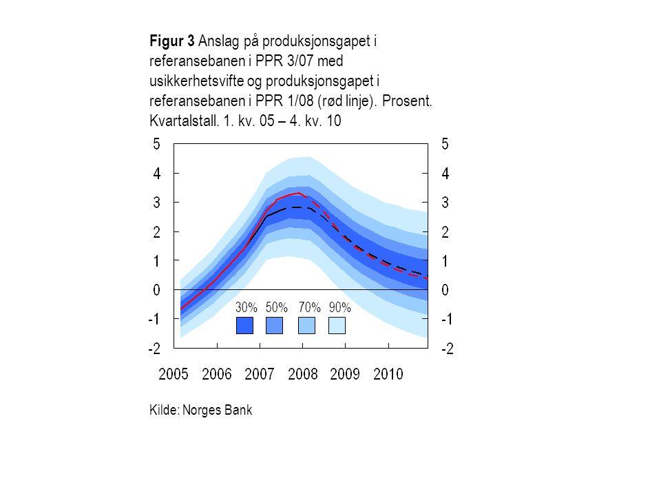 Figur 3 Anslag på produksjonsgapet i referansebanen i PPR 3/07 med usikkerhetsvifte og produksjonsgapet i referansebanen i PPR 1/08 (rød linje). Prosent. Kvartalstall. 1. kv. 05 – 4. kv. 10