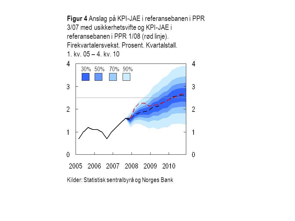 Figur 4 Anslag på KPI-JAE i referansebanen i PPR 3/07 med usikkerhetsvifte og KPI-JAE i referansebanen i PPR 1/08 (rød linje). Firekvartalersvekst. Prosent. Kvartalstall. 1. kv. 05 – 4. kv. 10