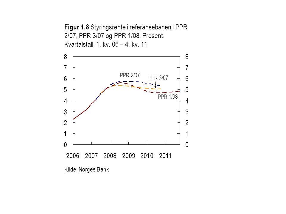Figur 1.8 Styringsrente i referansebanen i PPR 2/07, PPR 3/07 og PPR 1/08. Prosent. Kvartalstall. 1. kv. 06 – 4. kv. 11
