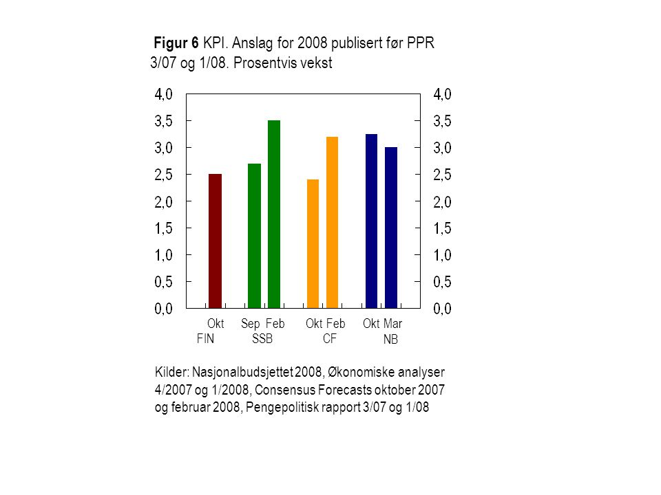 Figur 6 KPI. Anslag for 2008 publisert før PPR 3/07 og 1/08
