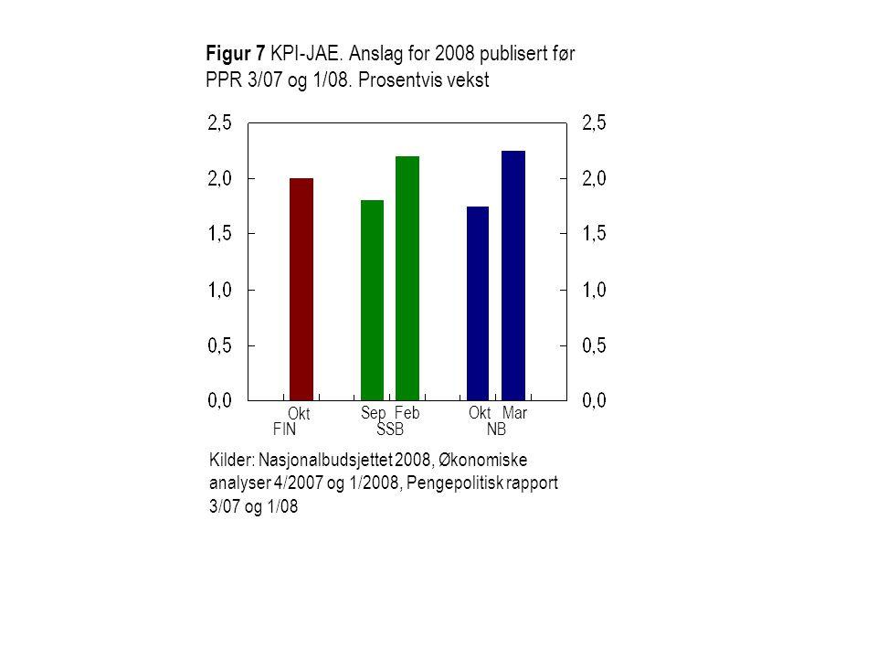 Figur 7 KPI-JAE. Anslag for 2008 publisert før PPR 3/07 og 1/08