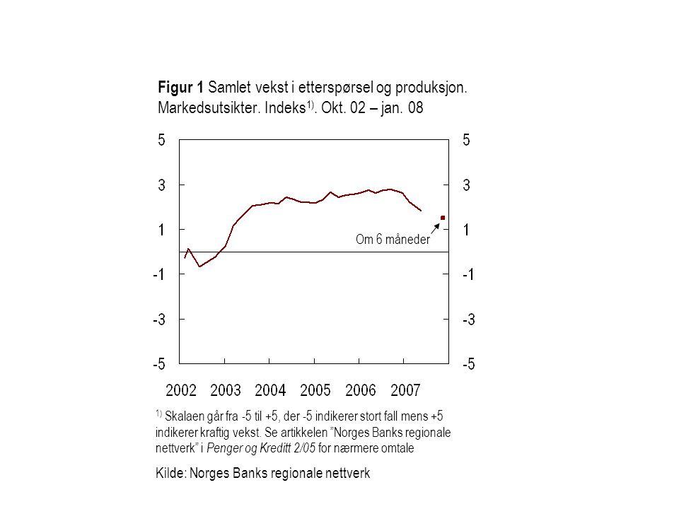 Figur 1 Samlet vekst i etterspørsel og produksjon. Markedsutsikter
