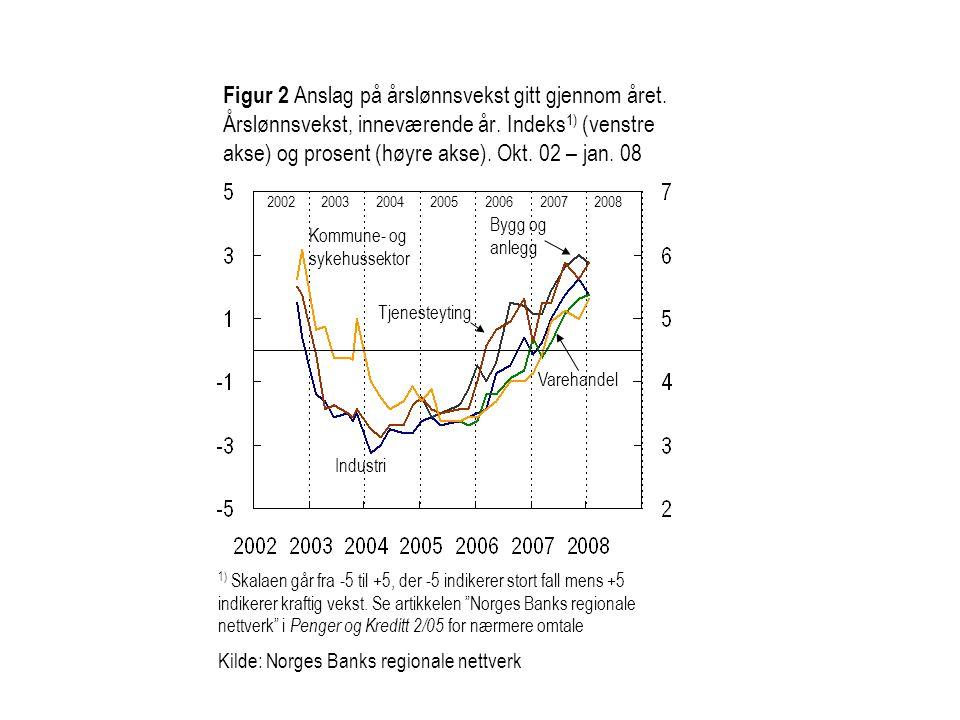 Figur 2 Anslag på årslønnsvekst gitt gjennom året
