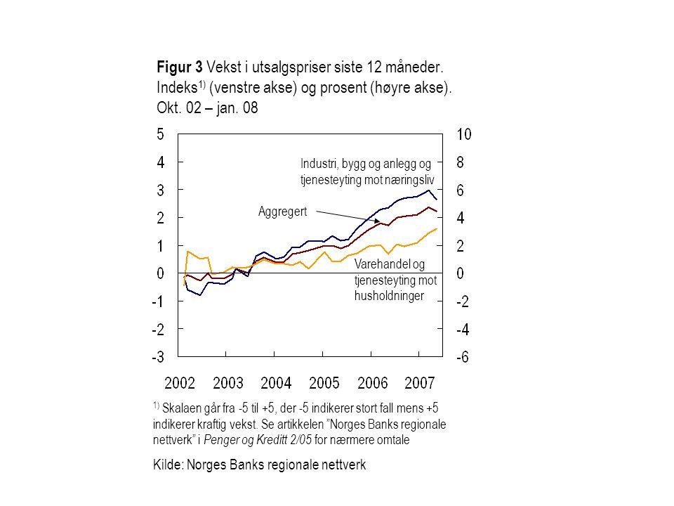 Figur 3 Vekst i utsalgspriser siste 12 måneder