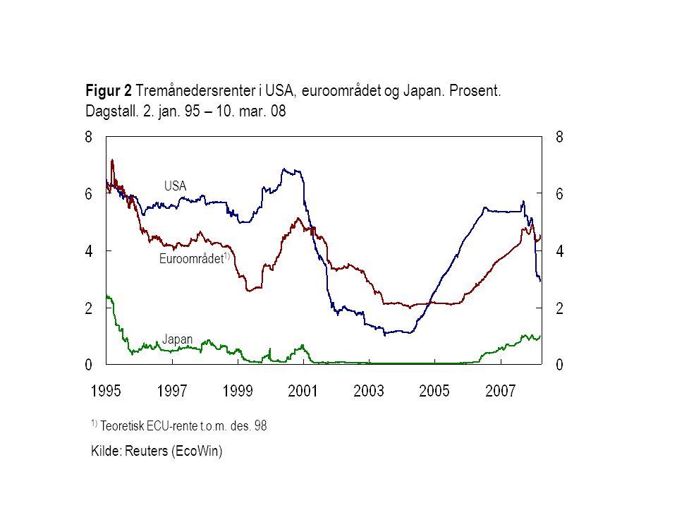 Figur 2 Tremånedersrenter i USA, euroområdet og Japan. Prosent
