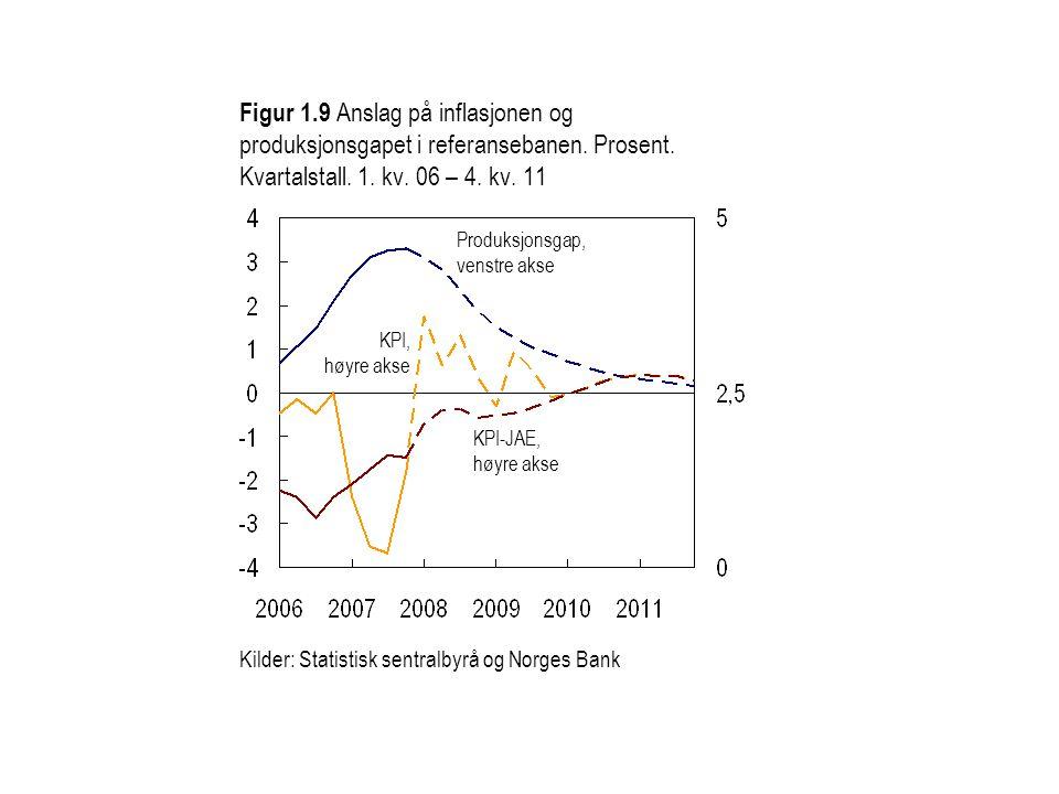 Figur 1. 9 Anslag på inflasjonen og produksjonsgapet i referansebanen