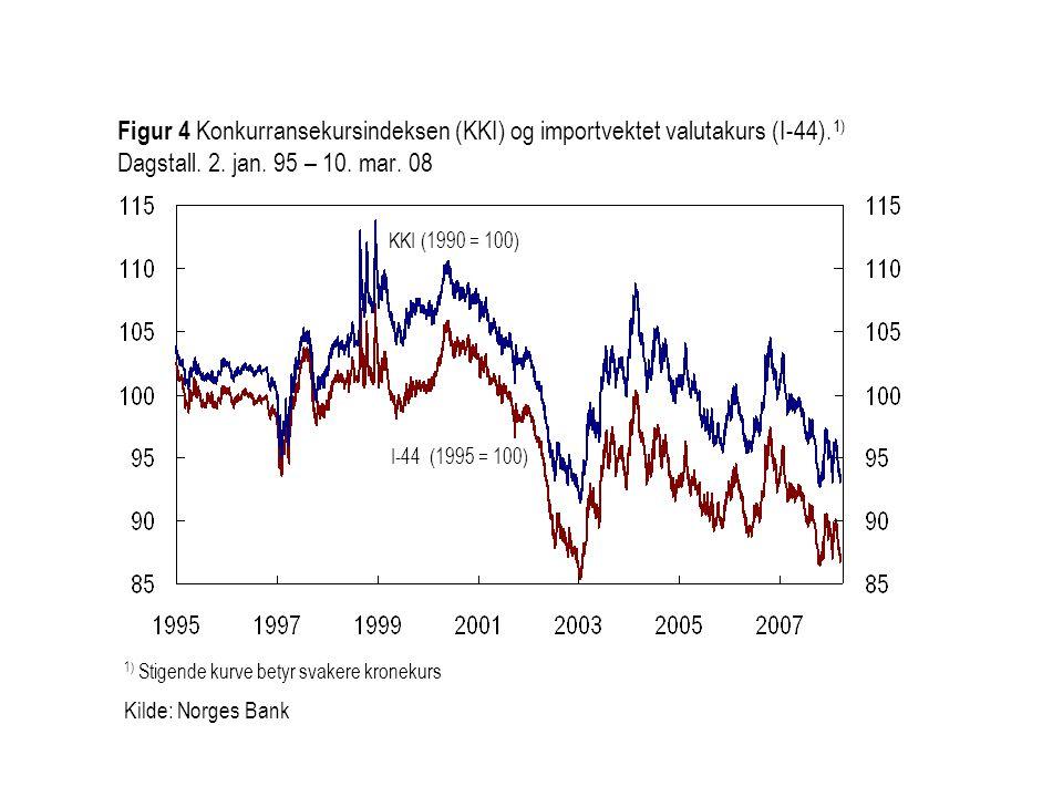 Figur 4 Konkurransekursindeksen (KKI) og importvektet valutakurs (I-44).1) Dagstall. 2. jan. 95 – 10. mar. 08