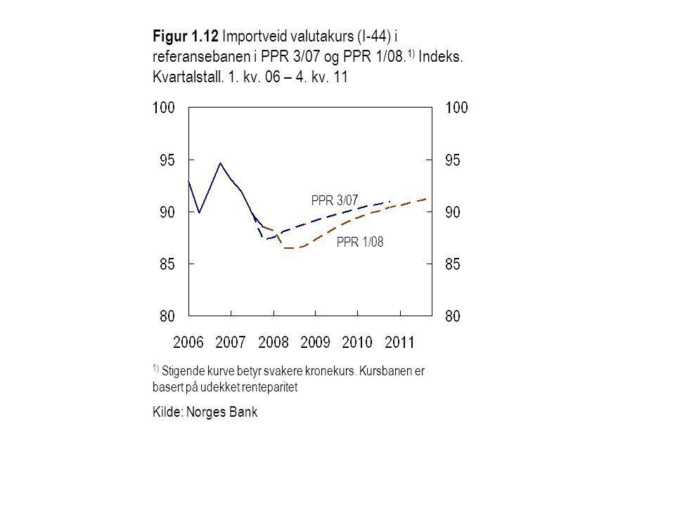 Figur 1.12 Importveid valutakurs (I-44) i referansebanen i PPR 3/07 og PPR 1/08.1) Indeks. Kvartalstall. 1. kv. 06 – 4. kv. 11