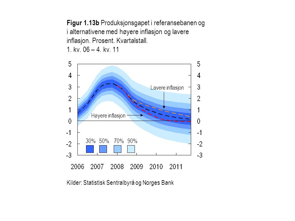 Figur 1.13b Produksjonsgapet i referansebanen og i alternativene med høyere inflasjon og lavere inflasjon. Prosent. Kvartalstall. 1. kv. 06 – 4. kv. 11