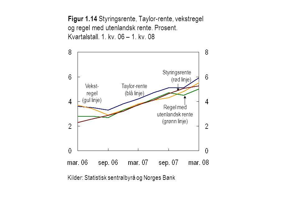 Figur 1.14 Styringsrente, Taylor-rente, vekstregel og regel med utenlandsk rente. Prosent. Kvartalstall. 1. kv. 06 – 1. kv. 08