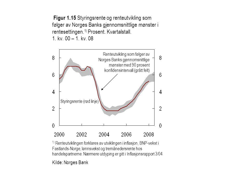 Figur 1.15 Styringsrente og renteutvikling som følger av Norges Banks gjennomsnittlige mønster i rentesettingen.1) Prosent. Kvartalstall. 1. kv. 00 – 1. kv. 08