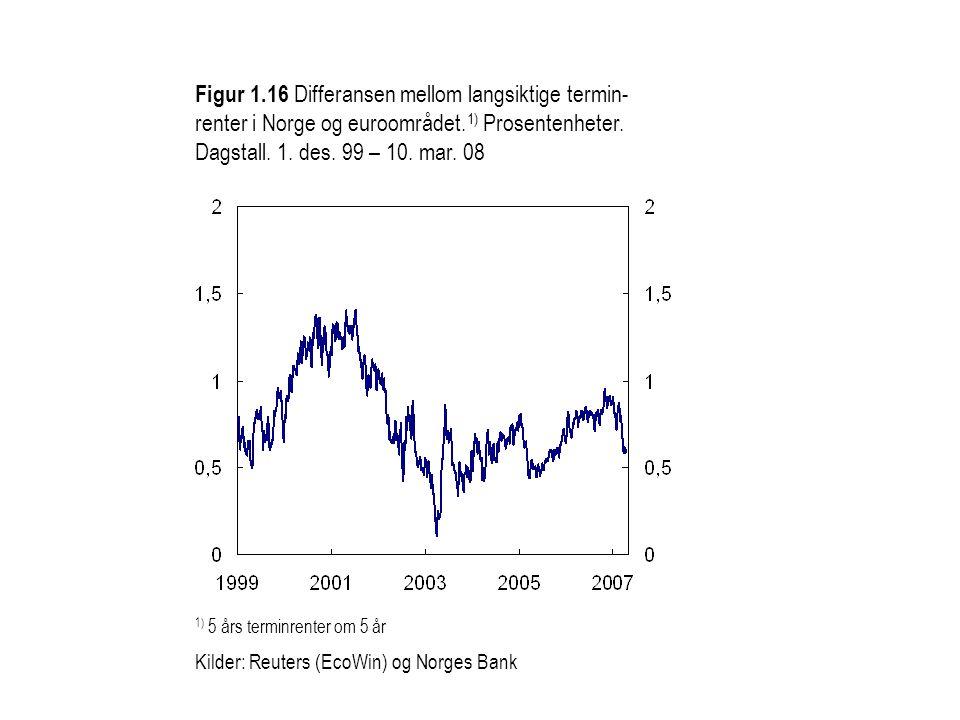 Figur 1.16 Differansen mellom langsiktige termin-renter i Norge og euroområdet.1) Prosentenheter. Dagstall. 1. des. 99 – 10. mar. 08