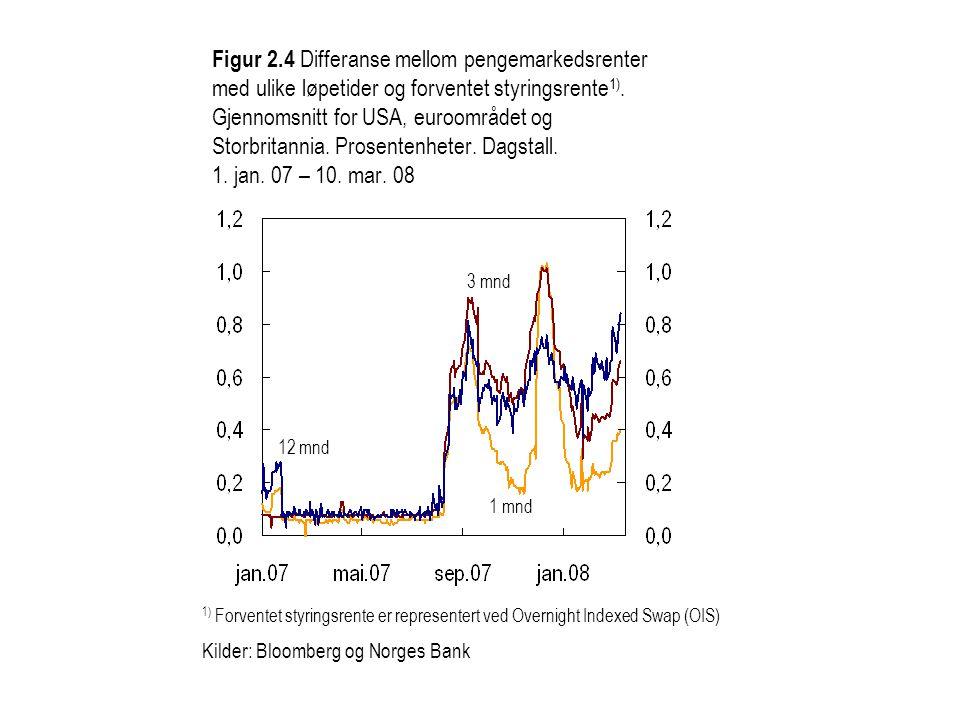 Figur 2.4 Differanse mellom pengemarkedsrenter med ulike løpetider og forventet styringsrente1). Gjennomsnitt for USA, euroområdet og Storbritannia. Prosentenheter. Dagstall. 1. jan. 07 – 10. mar. 08