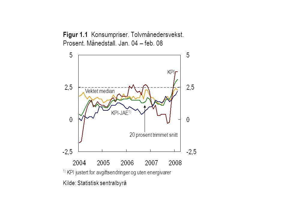 Figur 1. 1 Konsumpriser. Tolvmånedersvekst. Prosent. Månedstall. Jan