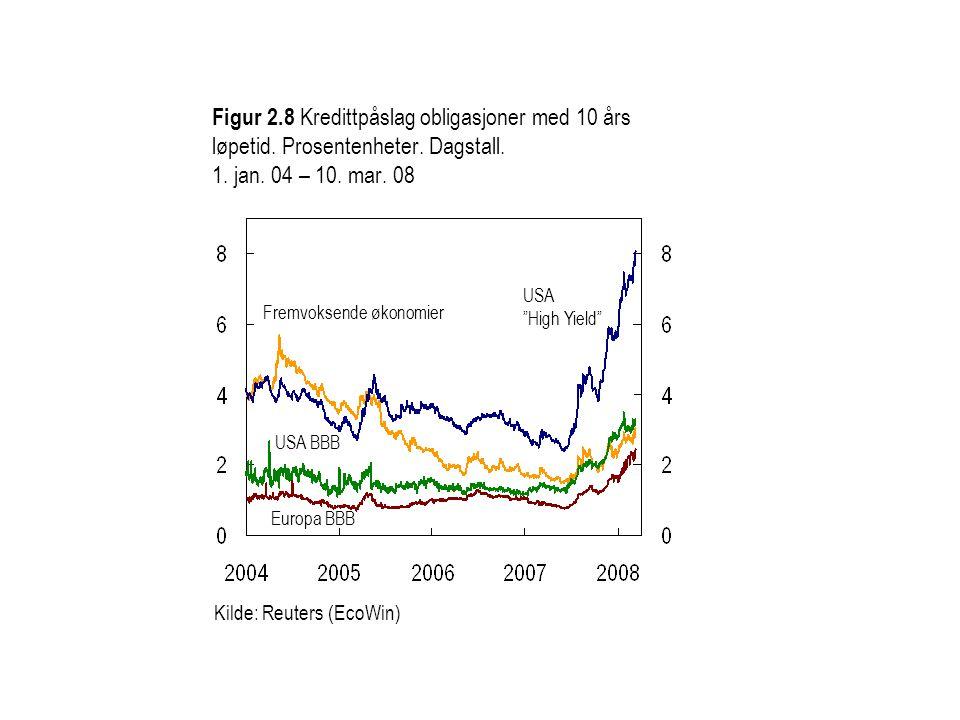 Figur 2. 8 Kredittpåslag obligasjoner med 10 års løpetid