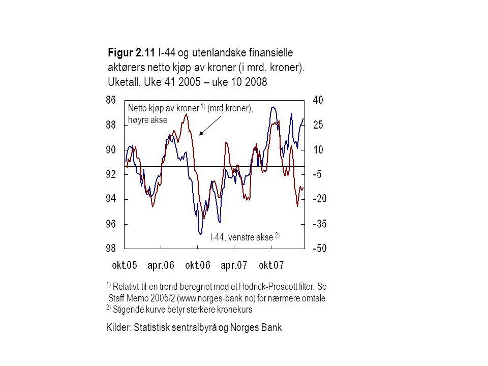 Figur 2.11 I-44 og utenlandske finansielle aktørers netto kjøp av kroner (i mrd. kroner). Uketall. Uke 41 2005 – uke 10 2008
