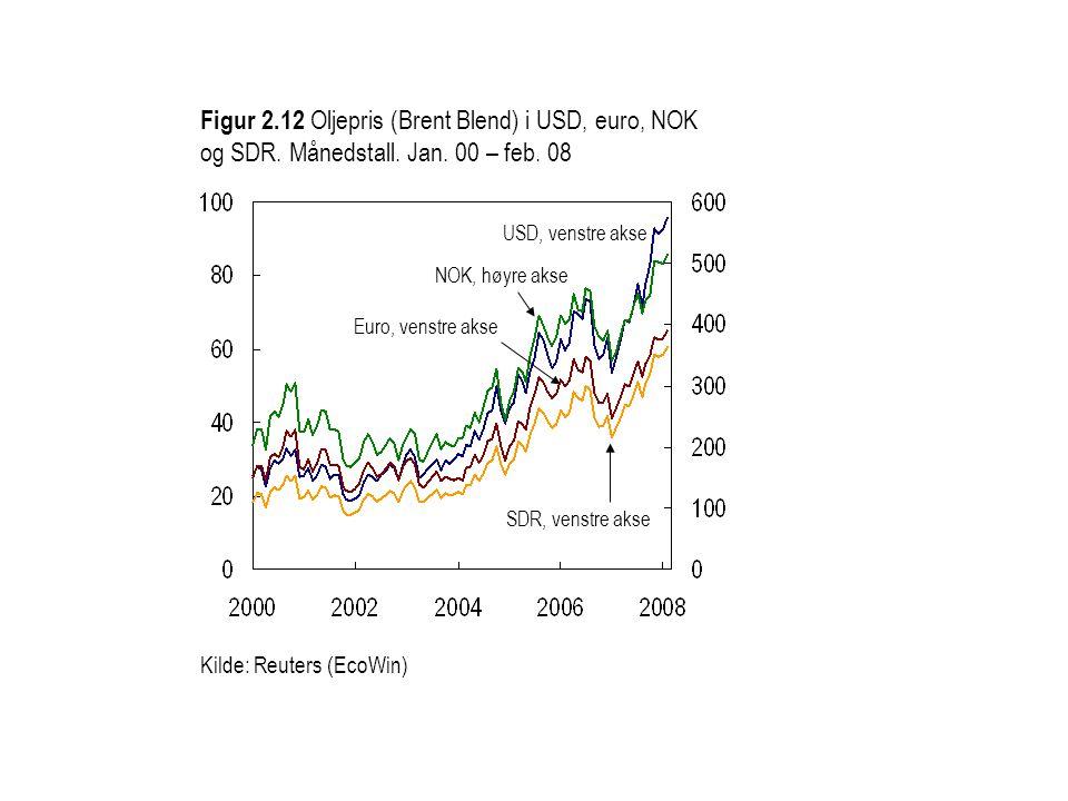 Figur 2. 12 Oljepris (Brent Blend) i USD, euro, NOK og SDR. Månedstall