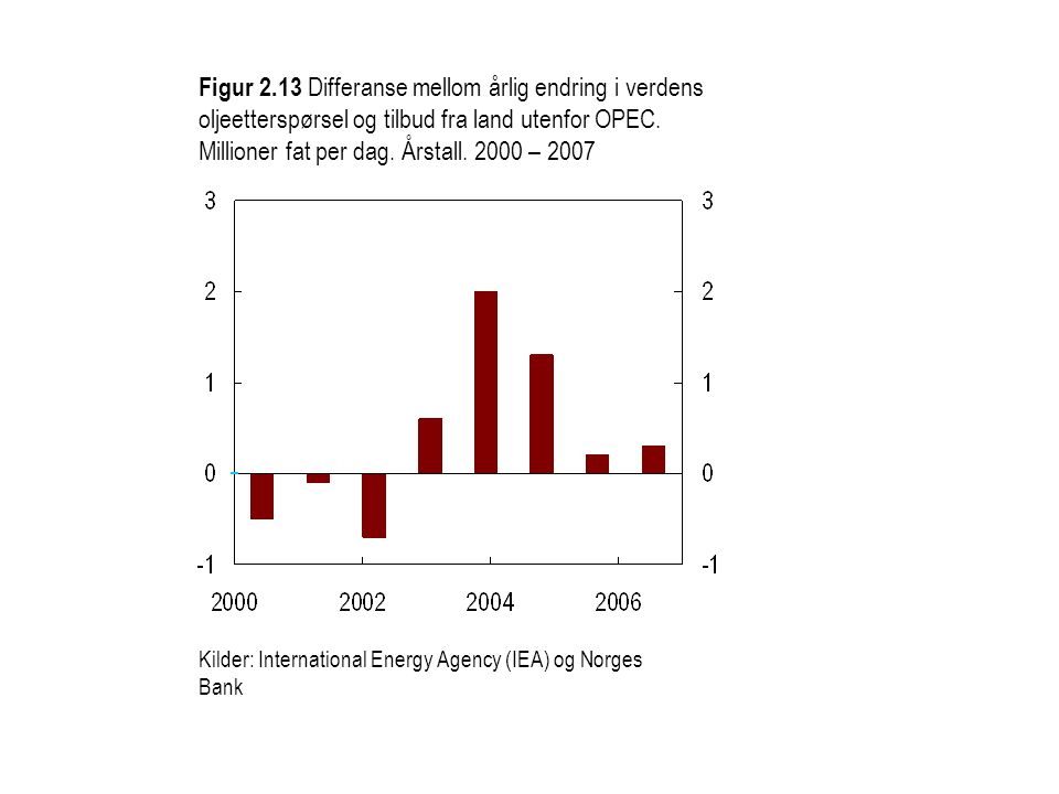 Figur 2.13 Differanse mellom årlig endring i verdens oljeetterspørsel og tilbud fra land utenfor OPEC. Millioner fat per dag. Årstall. 2000 – 2007
