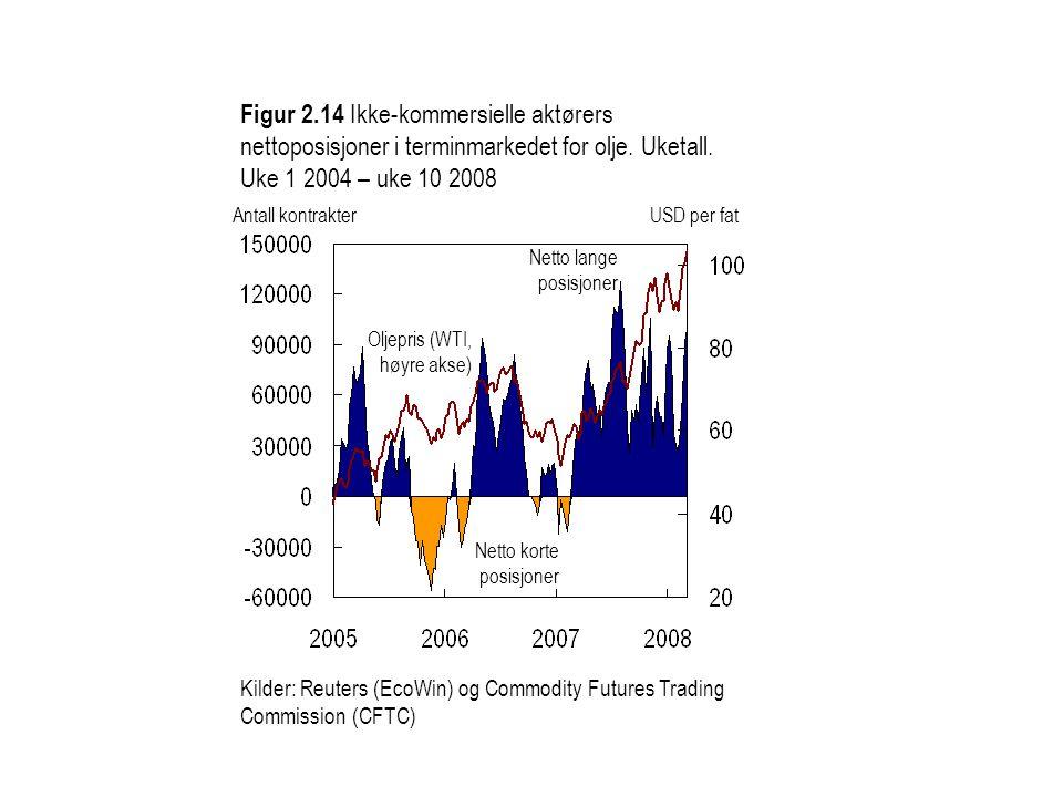 Figur 2.14 Ikke-kommersielle aktørers nettoposisjoner i terminmarkedet for olje. Uketall. Uke 1 2004 – uke 10 2008