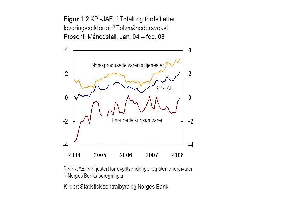 Figur 1. 2 KPI-JAE. 1) Totalt og fordelt etter leveringssektorer